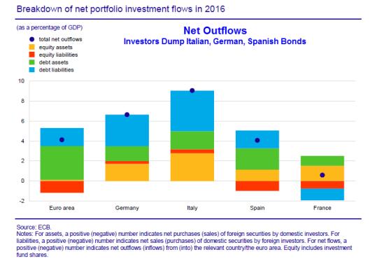 NET OUTFLOWS EUROPEAN BONDS