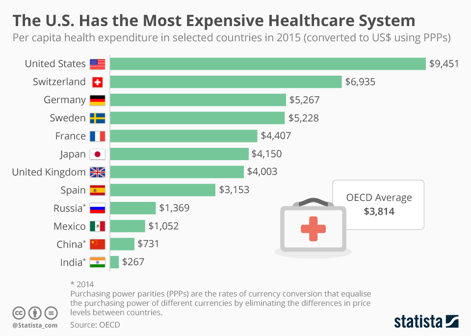 US HEALTH SYSTEM COST
