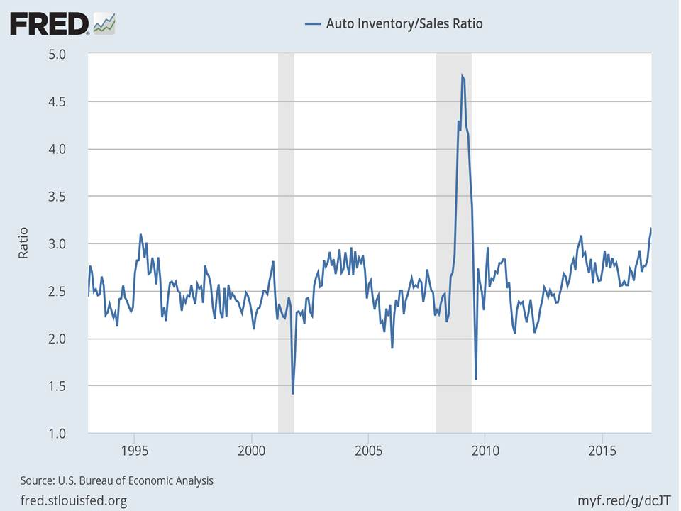 AUTO INVERNTORIES TO SALE RATIO