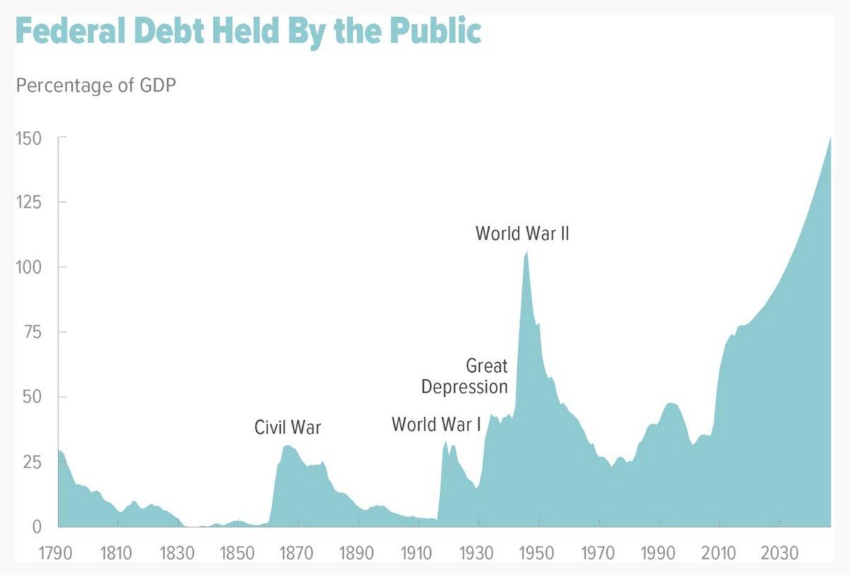 FEDERAL DEBT:GDP