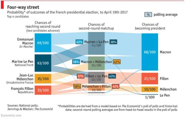 FRENCH ELECTIONS ECONOMIST