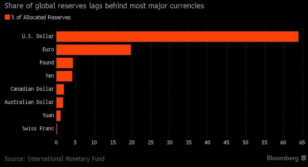 GLOBAL RESERVES FX CURRENCIES