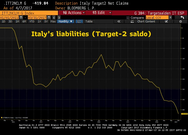 ITALY TARGET 2 $420B