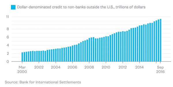 NonUSDollarBorrowing