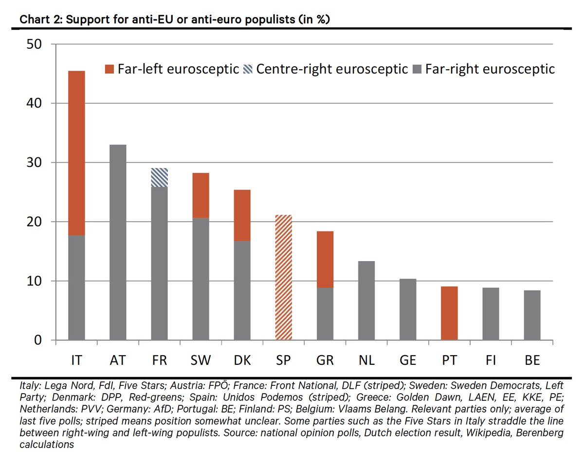 SUPPORT FOR ANTI EU