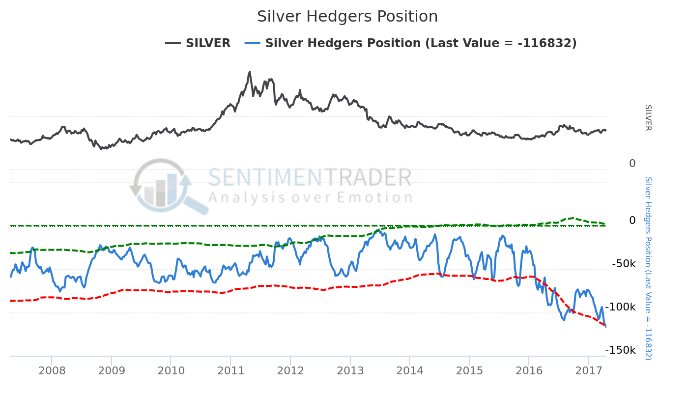 Silver Hedgers Position APR23:17