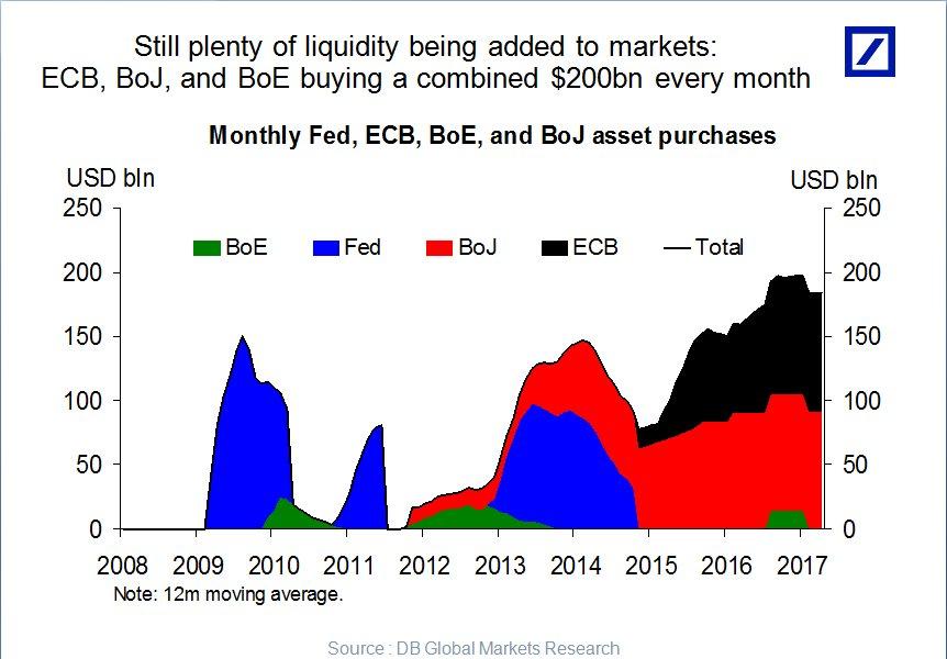 CENTRAL BANKS LIQUIDITY 200B