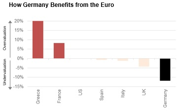 GERMANY GREECE EURO PPP