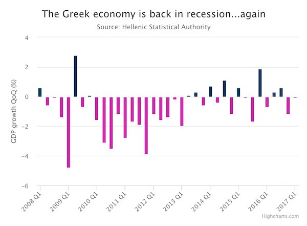 GREEK ECONOMY RECESSION