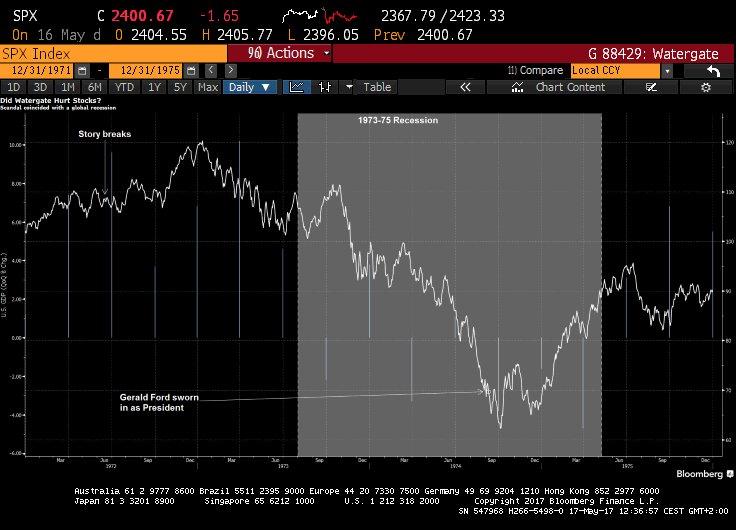 S&P 50 NIXON UNTIL FORD BOTTOM