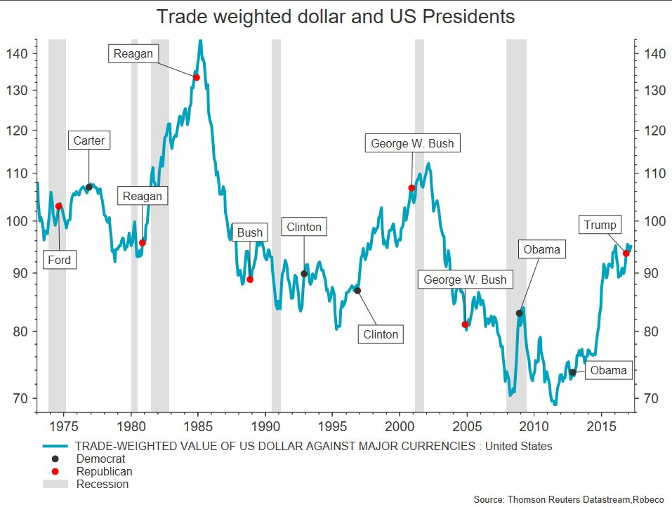 US DOLLAR AND PRESIDENTS