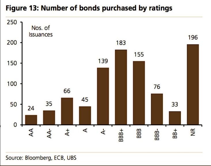 ECB BONDS QE PURCHASED