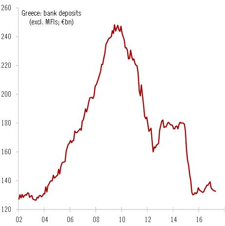 GREECE BANK DEPOSITS EX MFI MAY:17