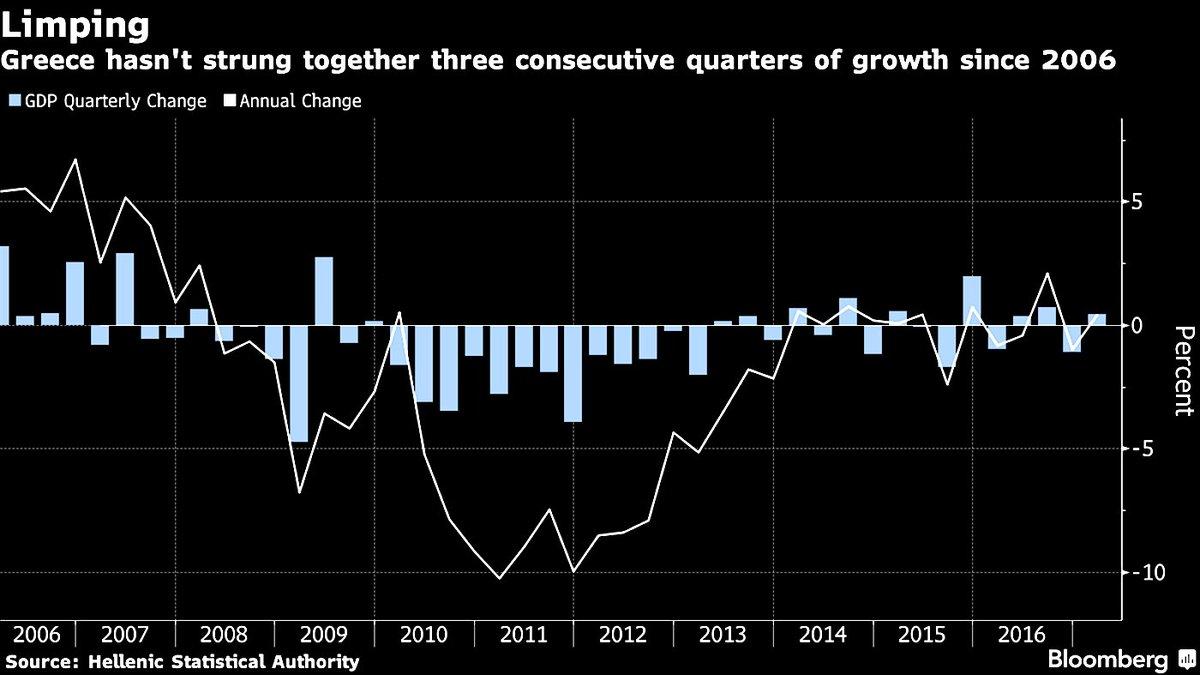 GREECE GDP QUARTERLY CHANGE