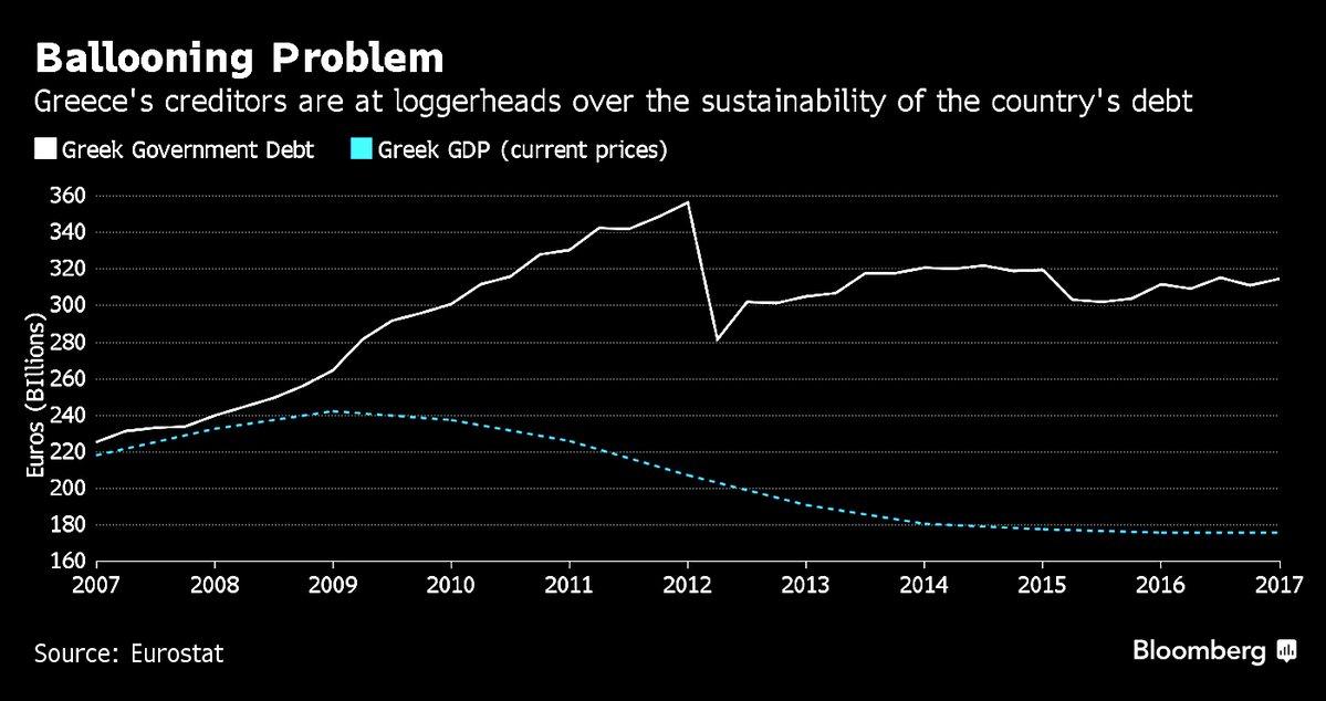 GREEK DEBT GDP