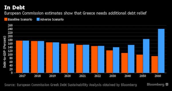 GreeceDebtReliefScenarios