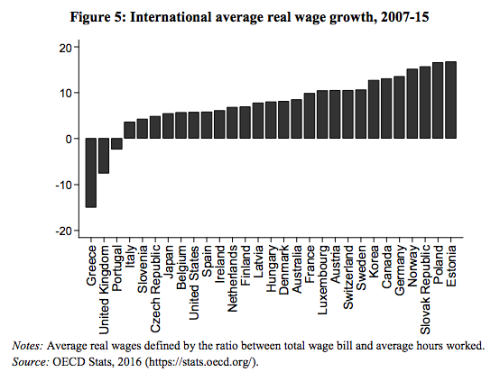 LSE OECD WAGE GROWTH