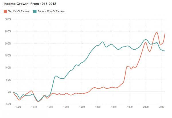 1 vs 90 income rise 1930-1970