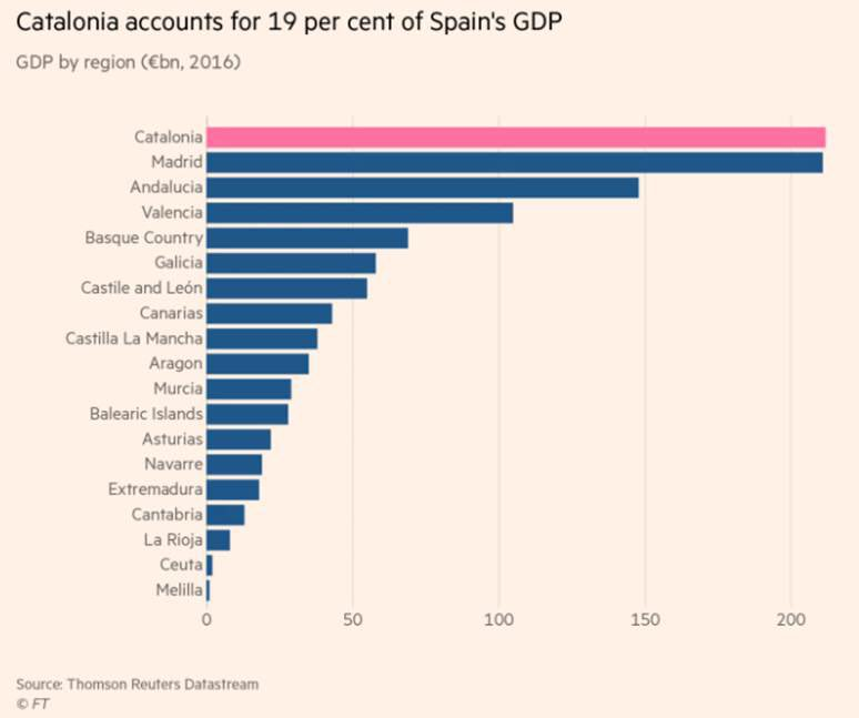 CATALONIA SHARE OF SPAIN GDP