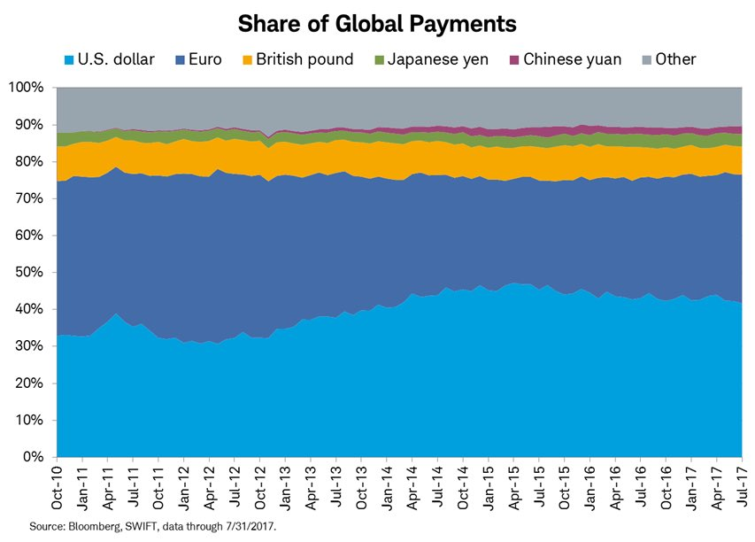 CURRENCY SHARE OF GLOBAL PAYMENTS