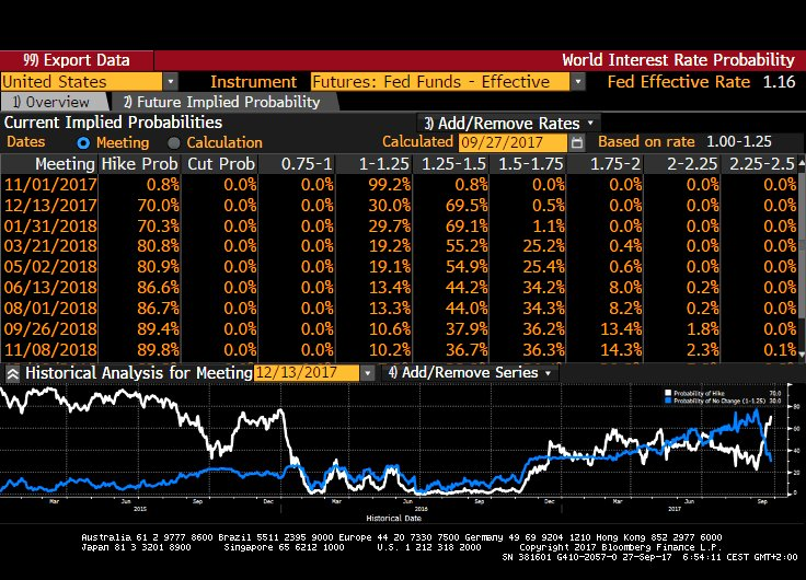 BLOOMBERG FED DEC RATE EXPECTATIONS