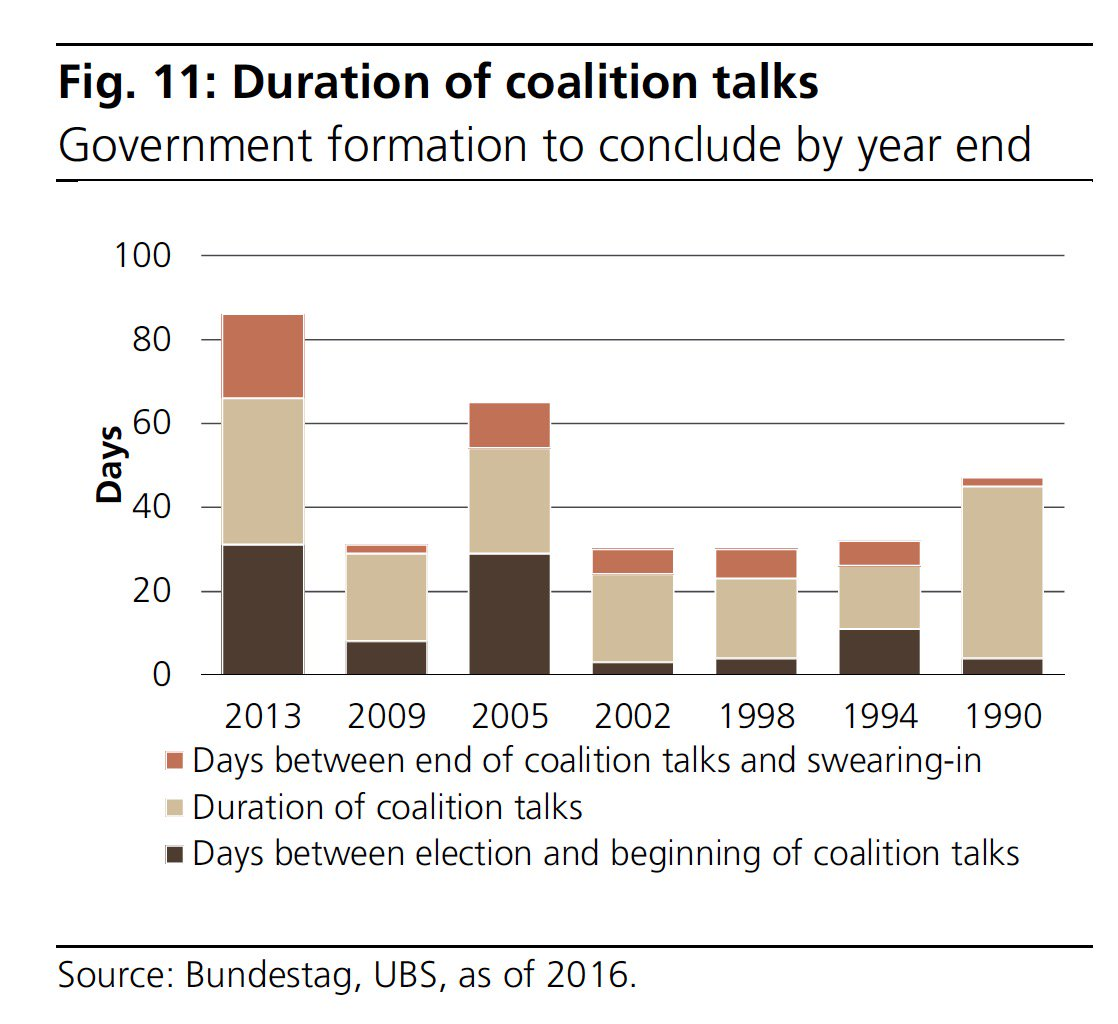 GERMANY DAYS COALITION TALKS