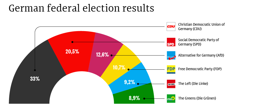 GERMANY ELECTION RESULTS 2017