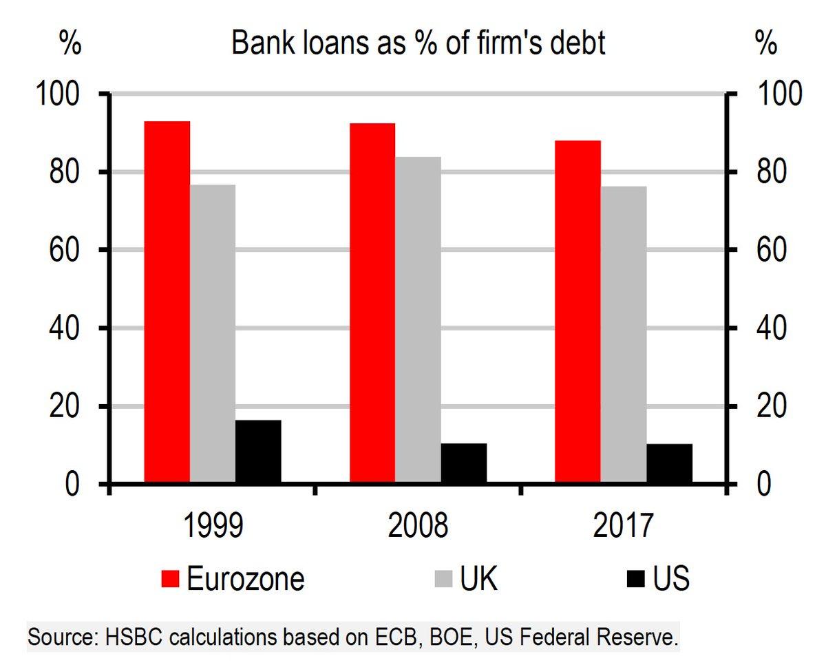 BANK LOANS EUROZONE UK US