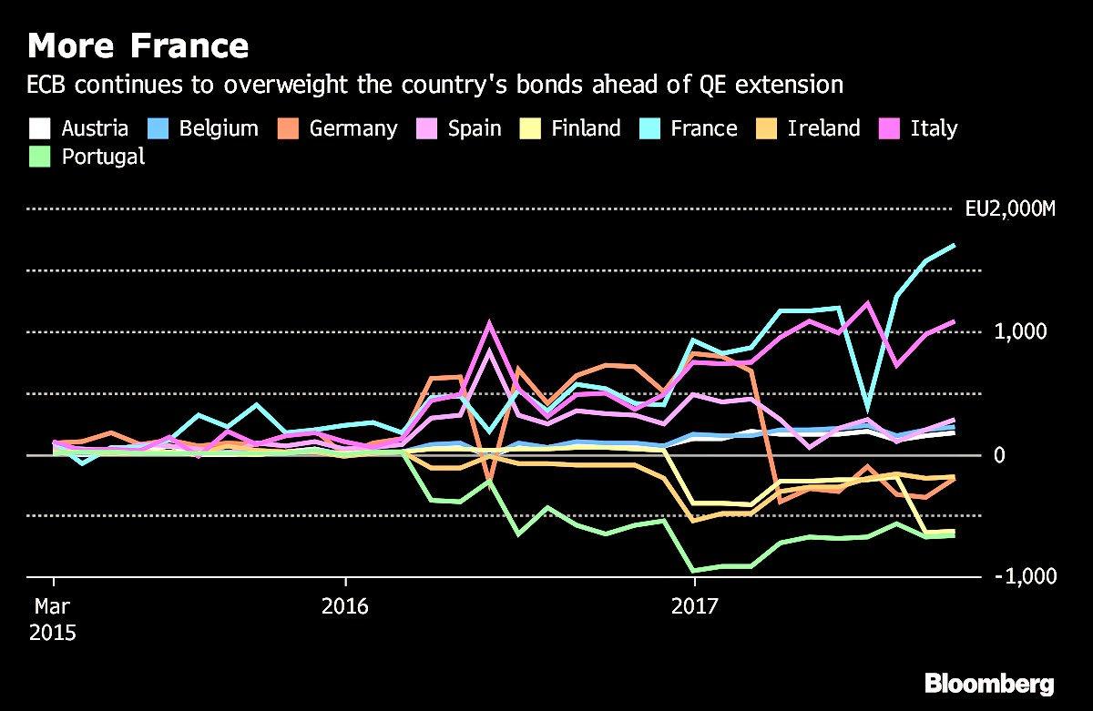 ECB BUYING BONDS