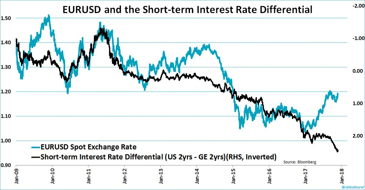 EURUSD VS INTEREST RATE DIFF US GER 2Y