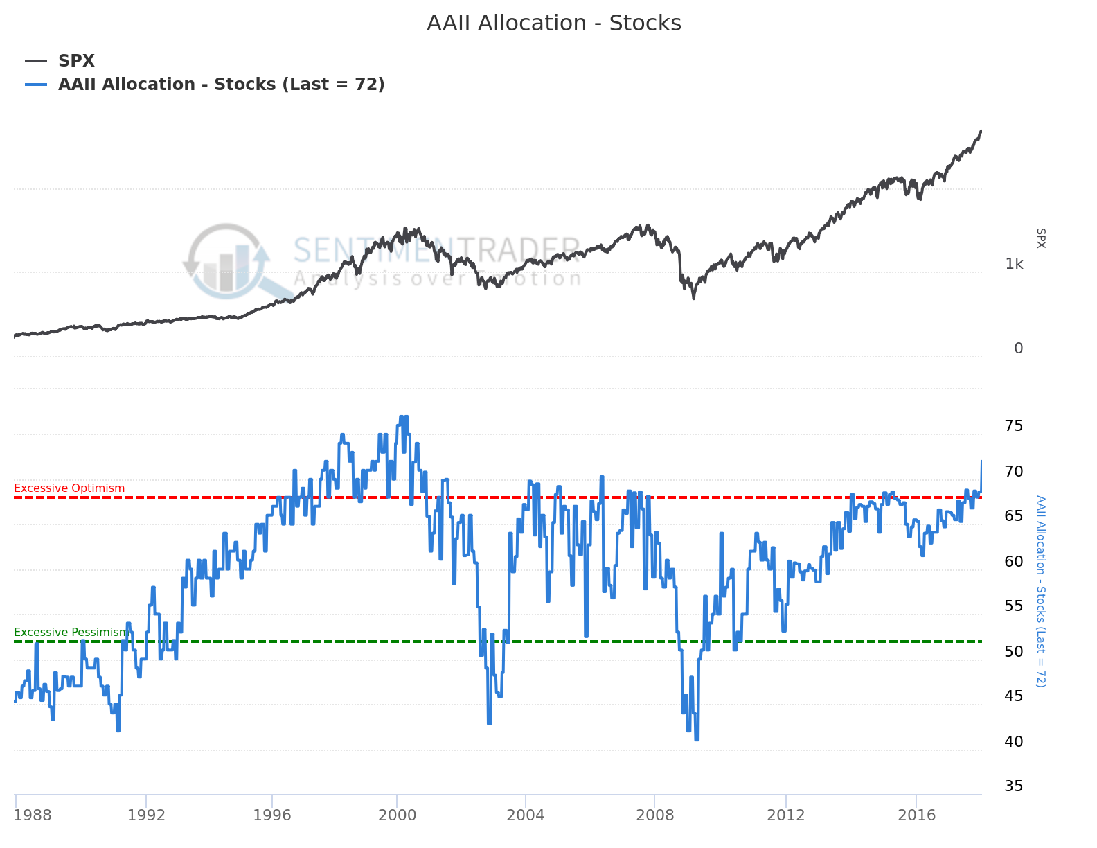 AAII Allocation - Stocks