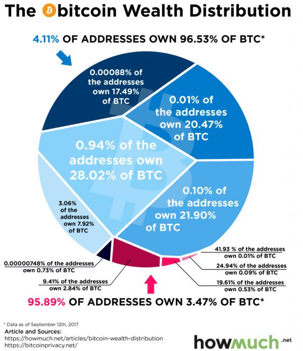 BITCOIN ADDRESSES OWNERSHIP