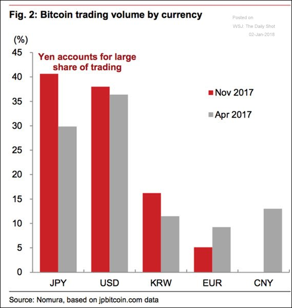 BITCOIN TRADING VOLUMES FIAT CURRENCIES