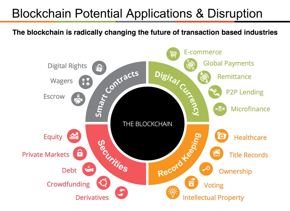 BLOCKCHAIN POTENTIAL APPLICATIONS