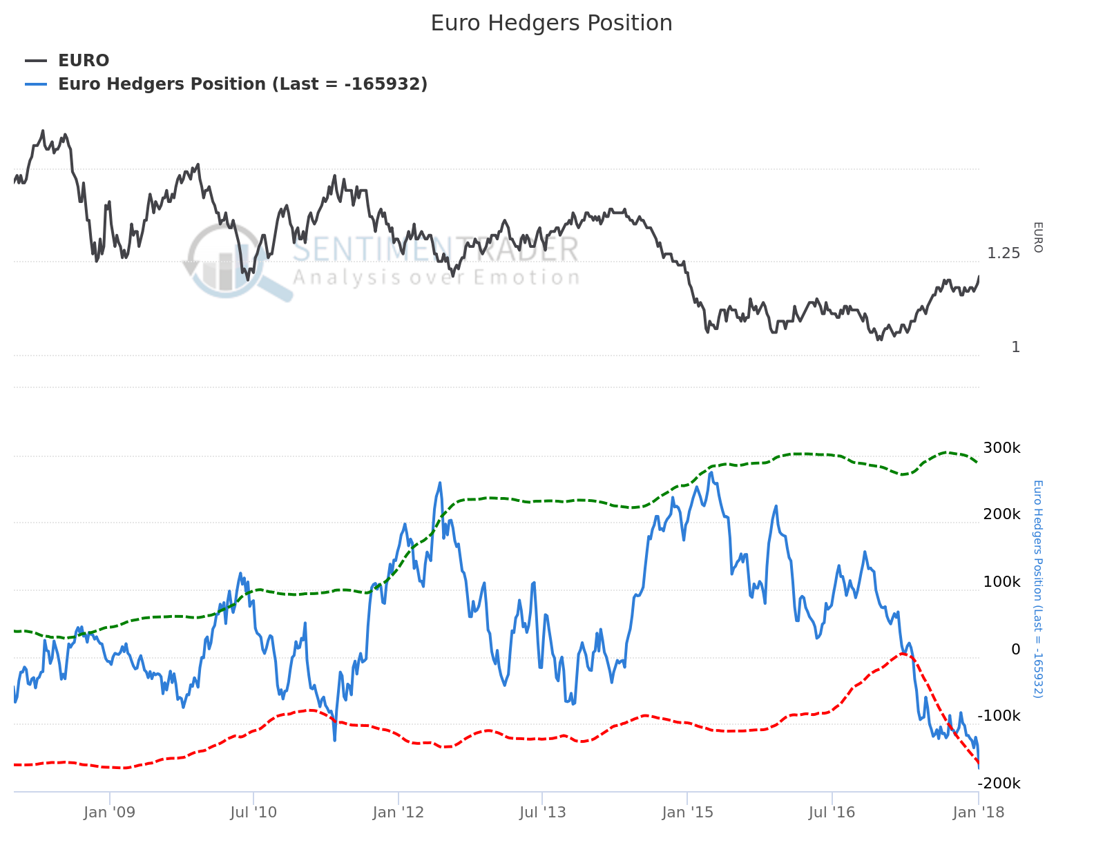 Euro Hedgers Position JAN6:18