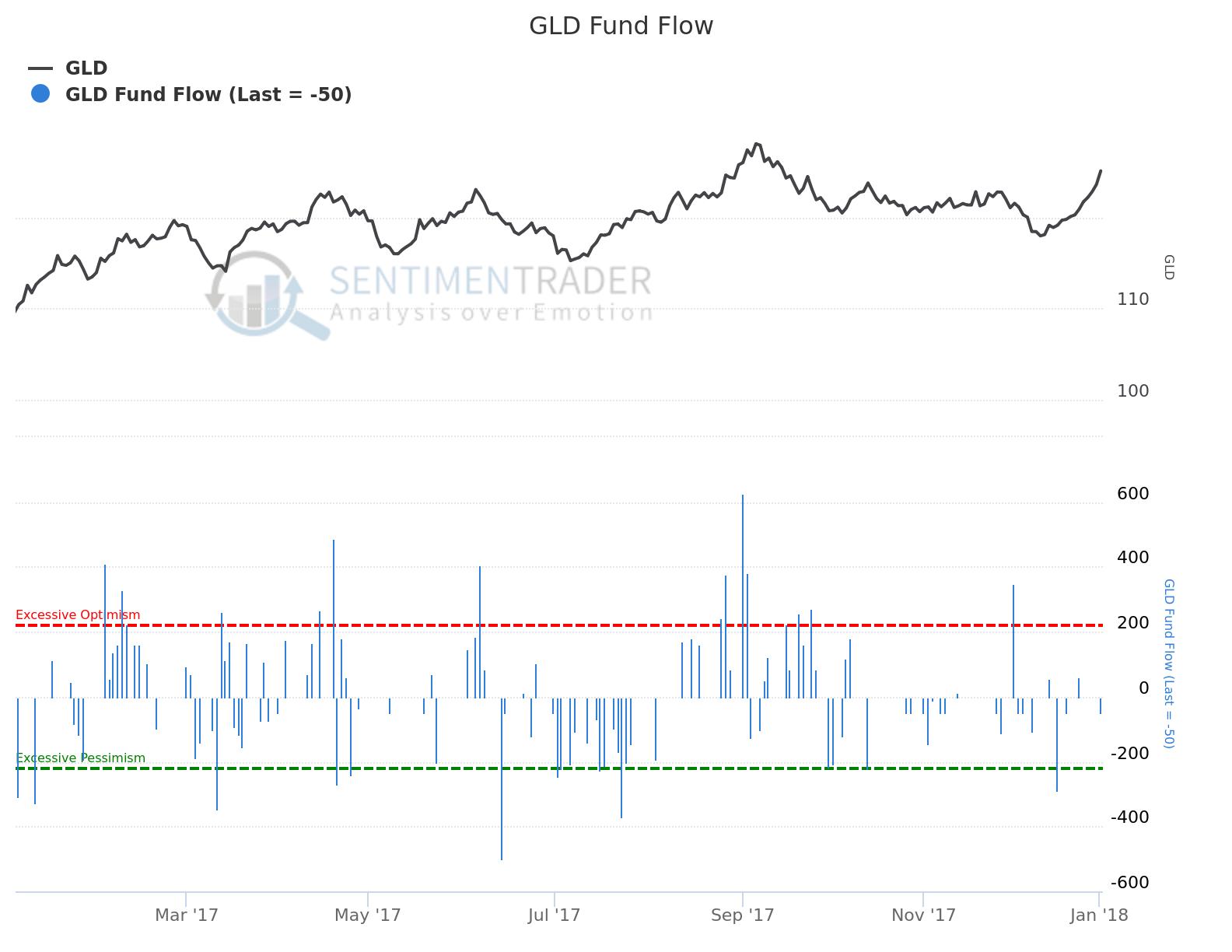 GLD Fund Flow JAN:18