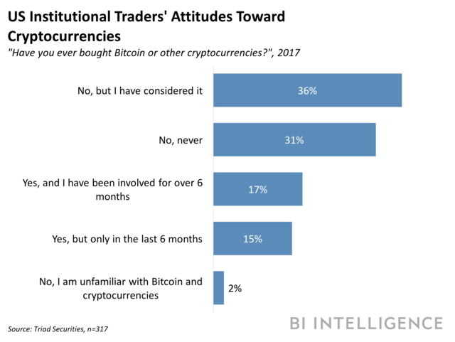 INSTITUTIONAL TRADERS BITCOIN RESEARCH
