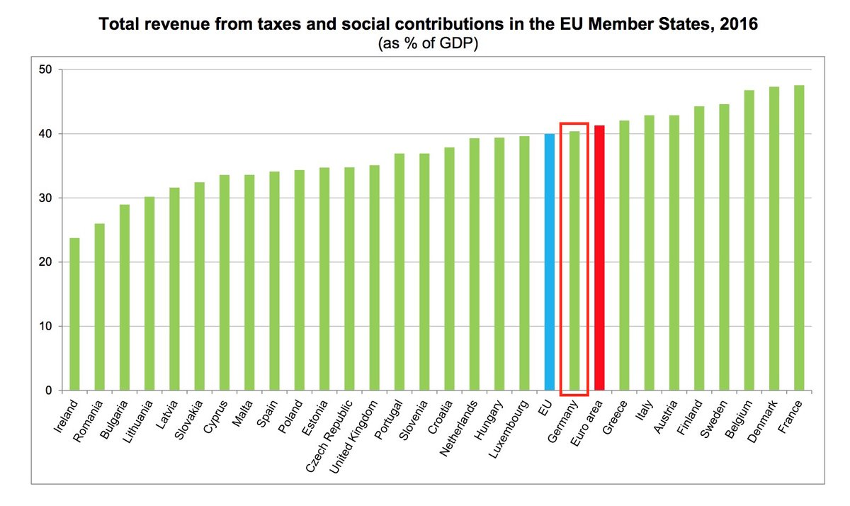 TAXES REVENUE ON GDP PERCENT EUROPE