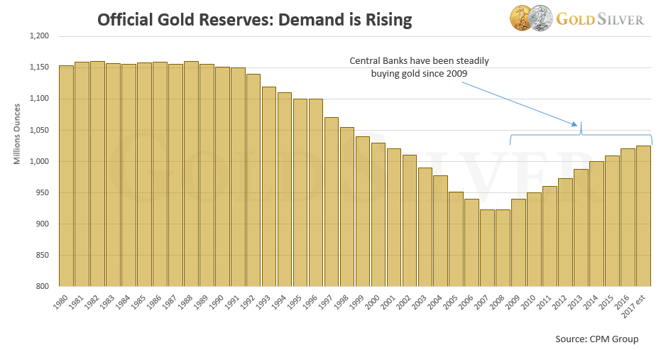 CENTRAL BANKS BUYING GOLD