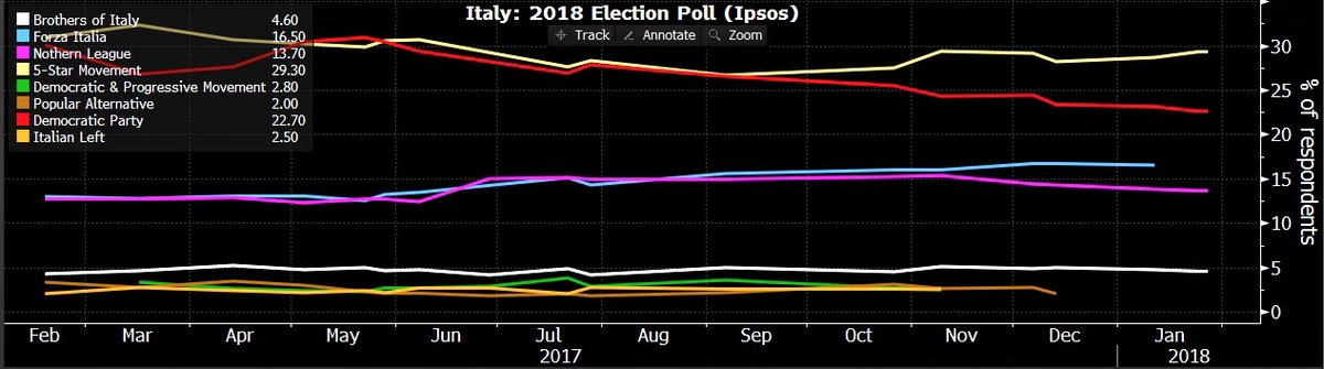 ITALY ELECTION POLL FEB4 18