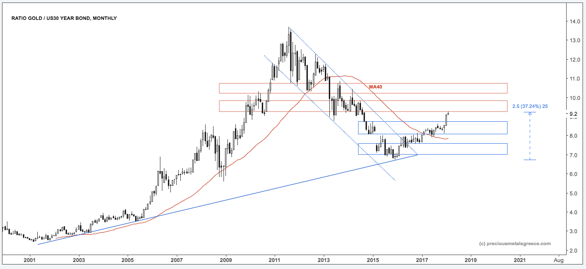 PMG RATIO M GOLD 30YEARB FEB10 18