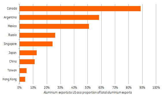 ΑLUMINIUM EXPORTS TO US