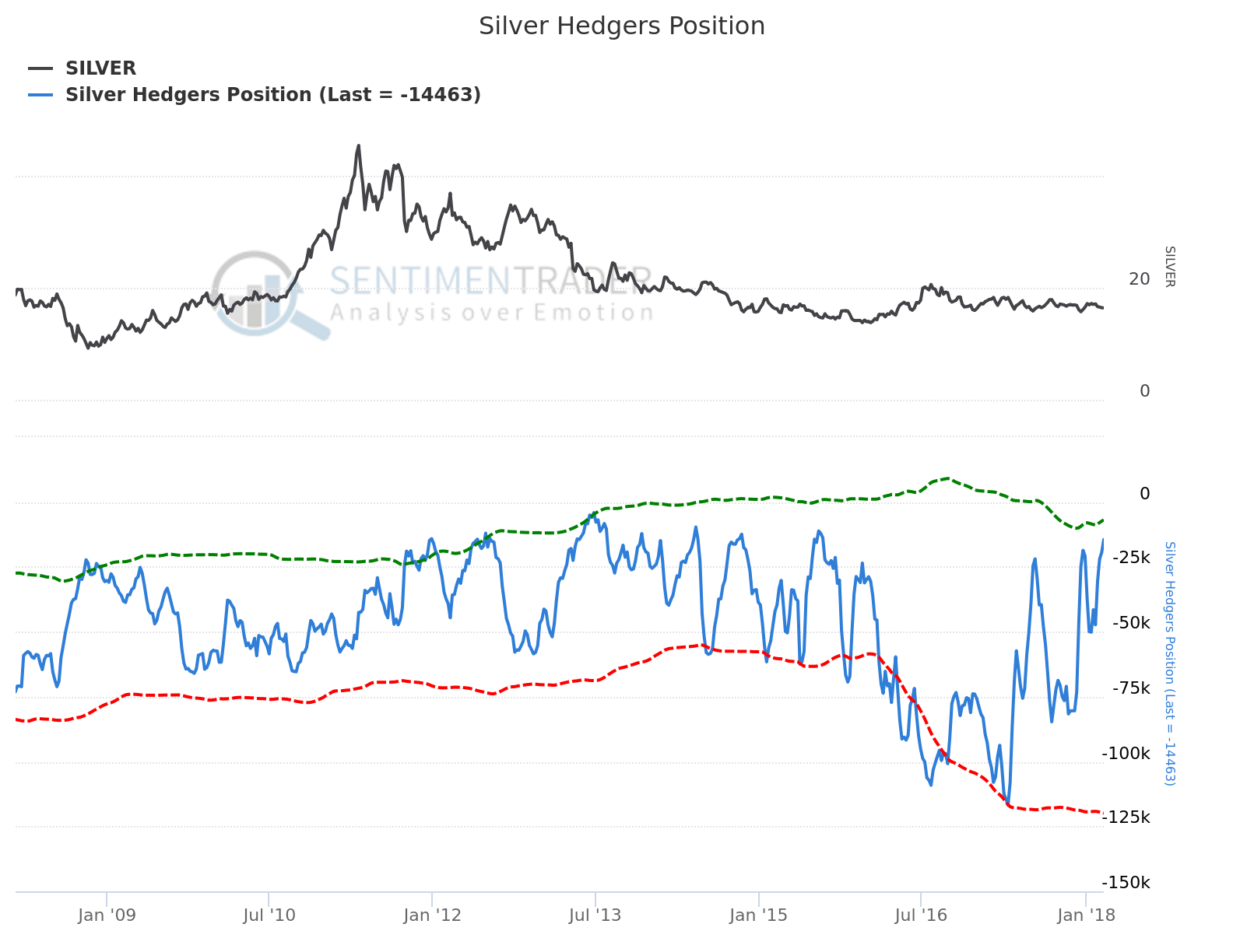 Sundial Research Silver Hedgers Position Mar4:18