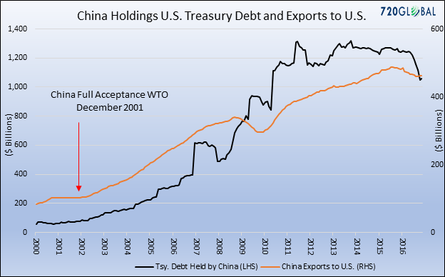 3-china-exports-and-ust-debt