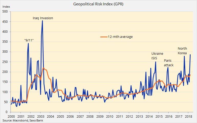 GEOPOLITICAL RISK INDEX