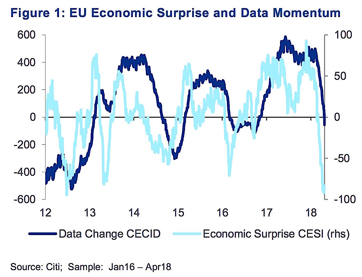 ECONOMICC SURPRISE V DATA MOMENTUM 1
