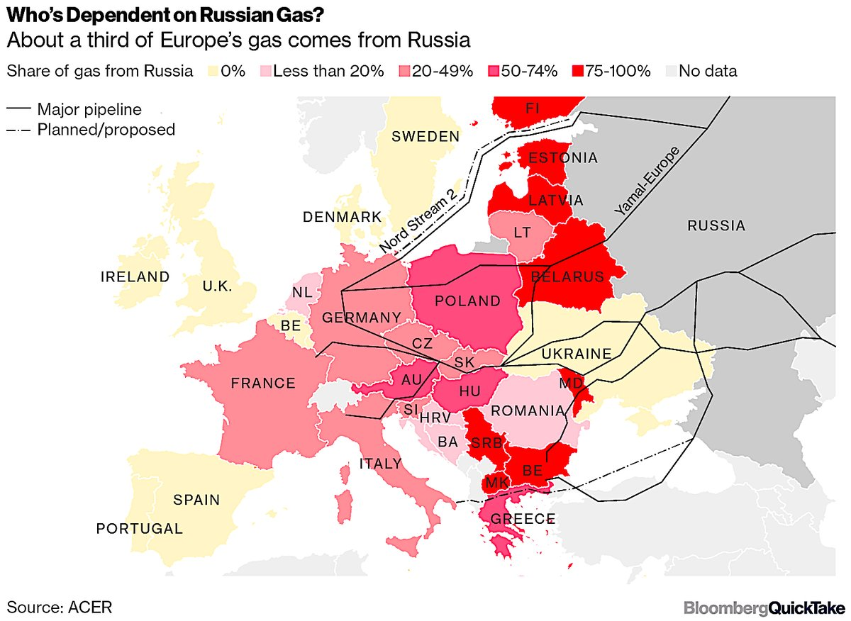 EUROPE DEPENDANCE ON RUSSIAN GAS