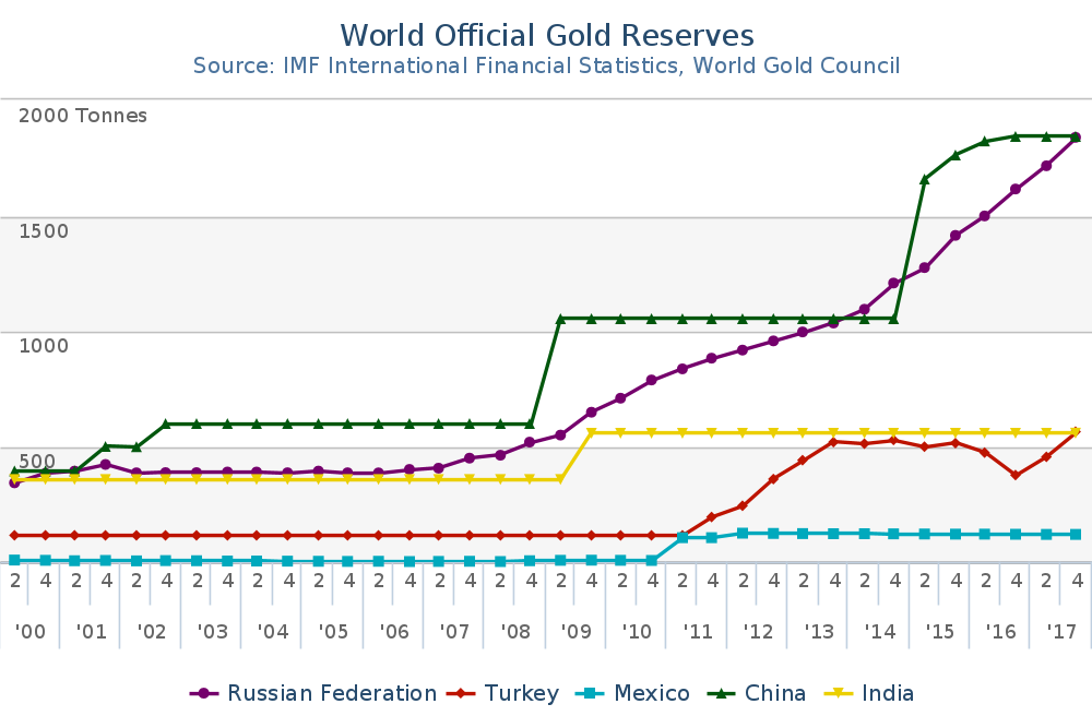 Q1_2000_Q4_2017_Gold_Reserves__Tonnes
