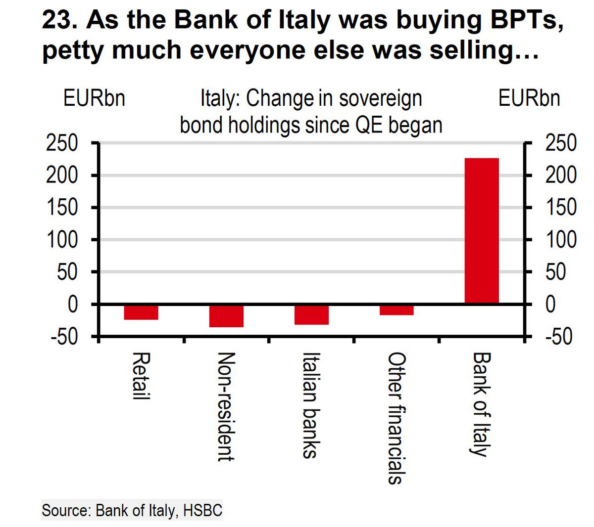 BANK OF ITALY BTP POSITION