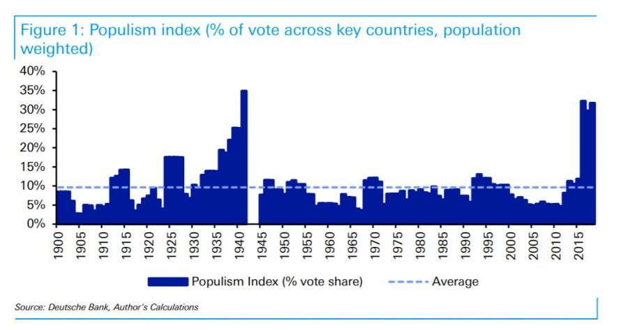 DB POPULISM INDEX